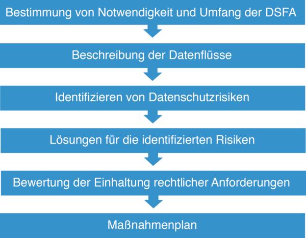 Datenschutz-Folgenabschätzung - ePrivacy