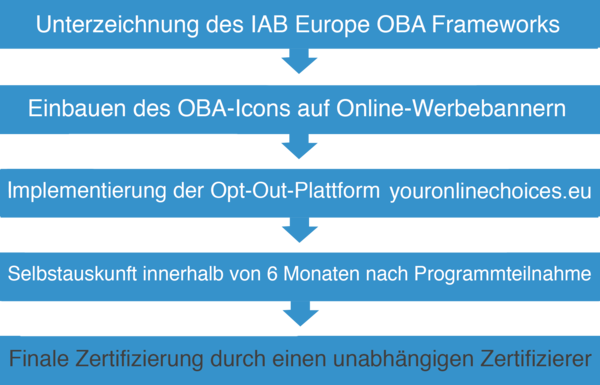 IAB Europe OBA Frameworks, Online Behavioral Advertising (OBA), European Interactive Digital Advertising Alliance (EDAA), EDAA Trust Seal